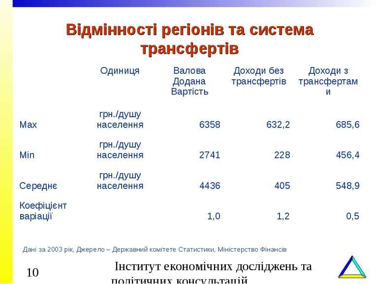 Відмінності регіонів та система трансфертів Дані за 2003 рік, Джерело – Держа...