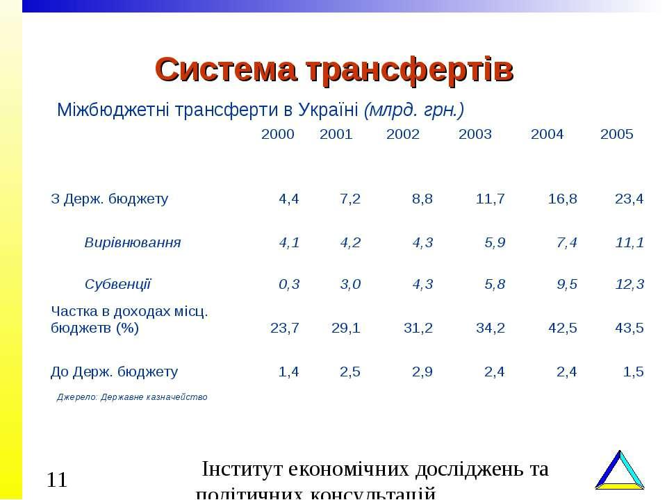 Система трансфертів Міжбюджетні трансферти в Україні (млрд. грн.) Джерело: Де...