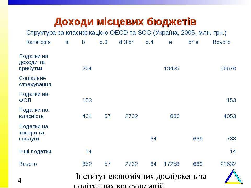 Доходи місцевих бюджетів Структура за класифікацією OECD та SCG (Україна, 200...