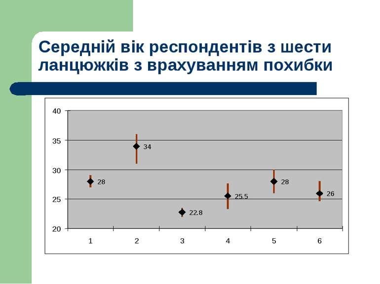 Середній вік респондентів з шести ланцюжків з врахуванням похибки