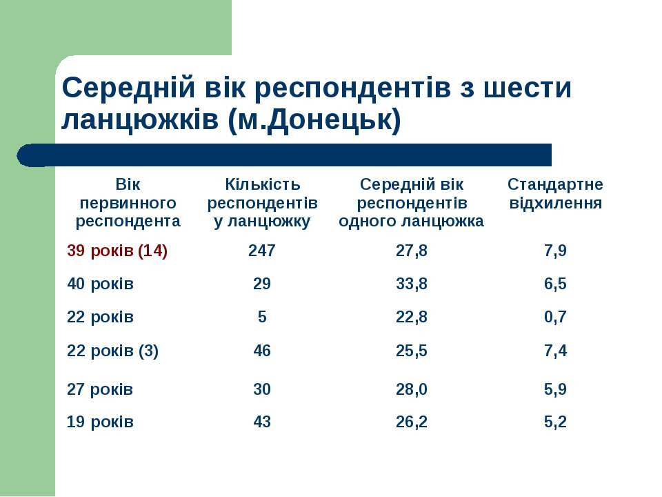 Середній вік респондентів з шести ланцюжків (м.Донецьк)