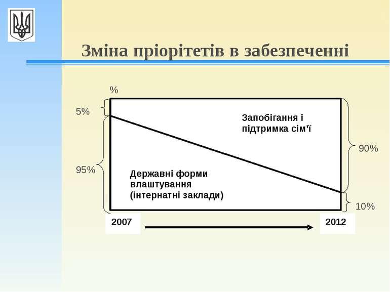 Зміна пріорітетів в забезпеченні % 95% 5% 90% 10%