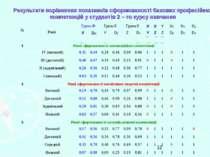 Результати порівняння показників сформованості базових професійних компетенці...