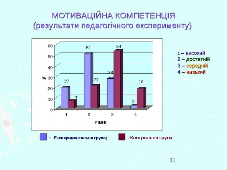МОТИВАЦІЙНА КОМПЕТЕНЦІЯ (результати педагогічного експерименту) Експериментал...