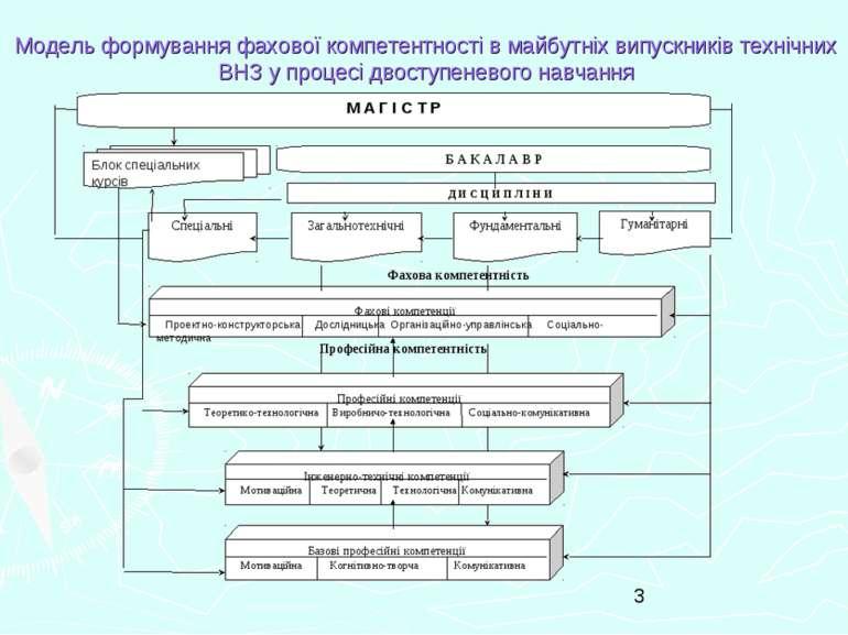 Модель формування фахової компетентності в майбутніх випускників технічних ВН...