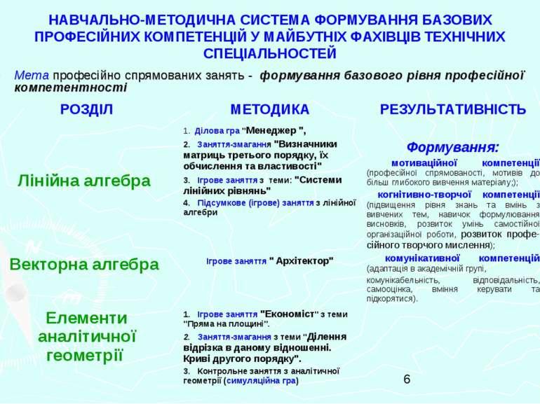 НАВЧАЛЬНО-МЕТОДИЧНА СИСТЕМА ФОРМУВАННЯ БАЗОВИХ ПРОФЕСІЙНИХ КОМПЕТЕНЦІЙ У МАЙБ...