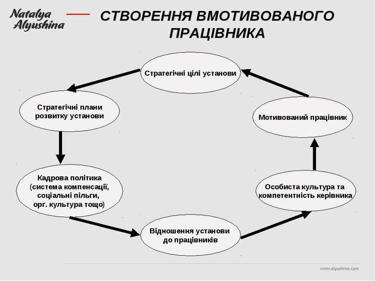 СТВОРЕННЯ ВМОТИВОВАНОГО ПРАЦІВНИКА Стратегічні цілі установи Мотивований прац...