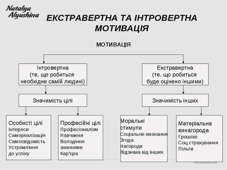 ЕКСТРАВЕРТНА ТА ІНТРОВЕРТНА МОТИВАЦІЯ МОТИВАЦІЯ Інтровертна (те, що робиться ...