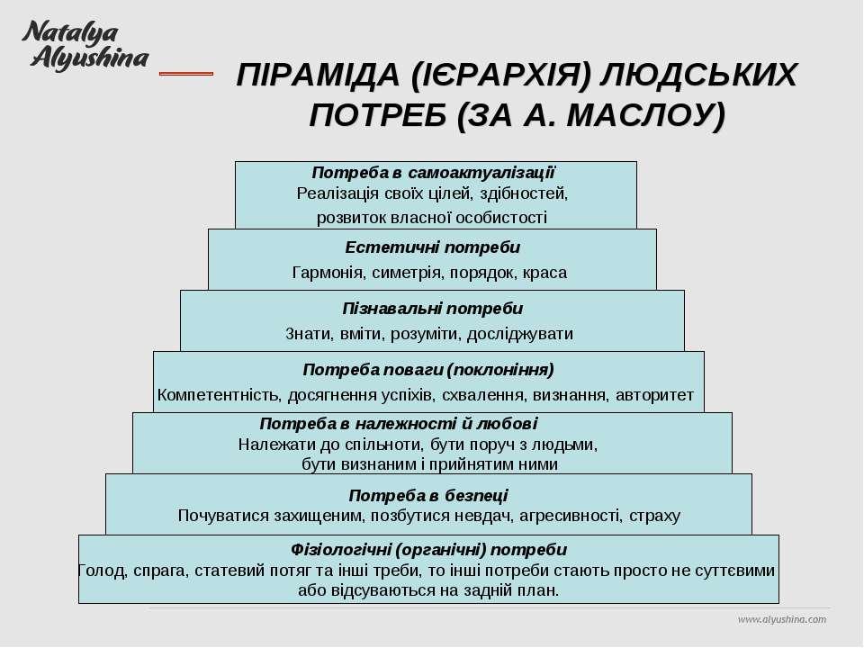 ПІРАМІДА (ІЄРАРХІЯ) ЛЮДСЬКИХ ПОТРЕБ (ЗА А. МАСЛОУ) Фізіологічні (органічні) п...
