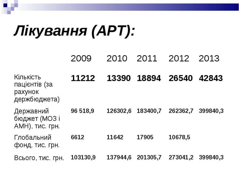 Лікування (АРТ): 2009 2010 2011 2012 2013 Кількість пацієнтів (за рахунок дер...