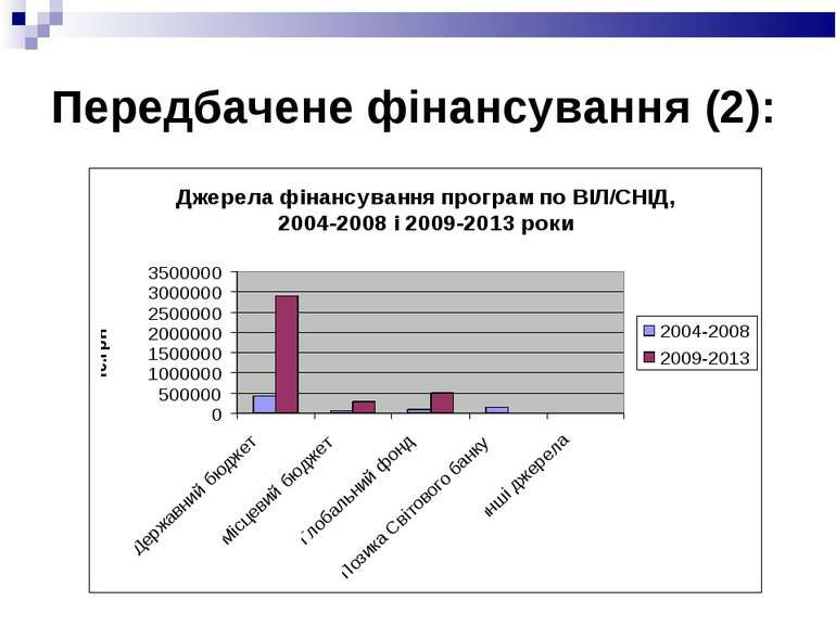 Передбачене фінансування (2):