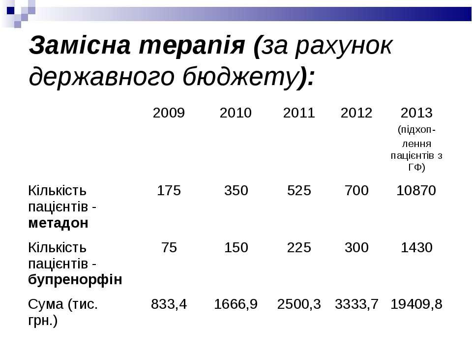 Замісна терапія (за рахунок державного бюджету): 2009 2010 2011 2012 2013 (пі...