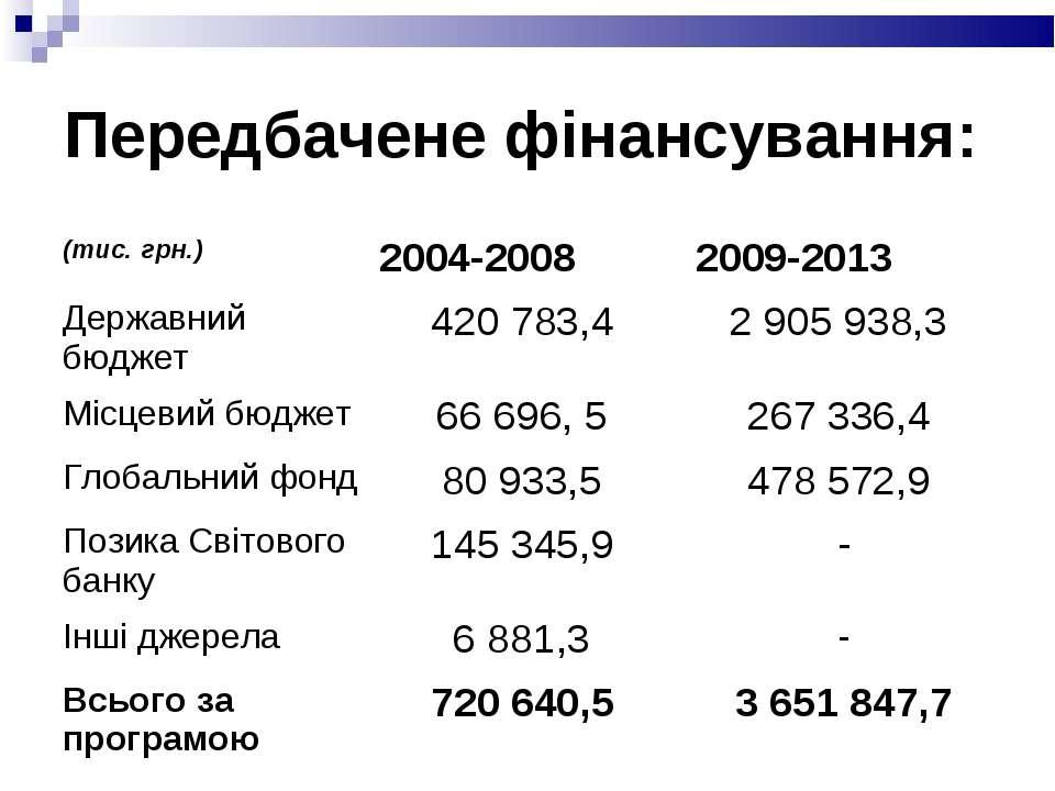 Передбачене фінансування: (тис. грн.) 2004-2008 2009-2013 Державний бюджет 42...