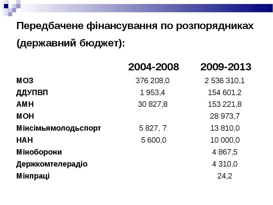Передбачене фінансування по розпорядниках (державний бюджет): 2004-2008 2009-...