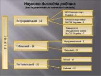 Всеукраїнський - 13 Обласний - 26 Регіональний - 31 МОНмолодьспорт України - ...