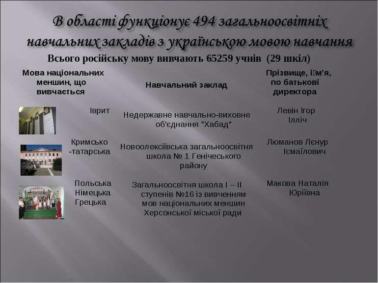 Всього російську мову вивчають 65259 учнів (29 шкіл) Мова національних меншин...