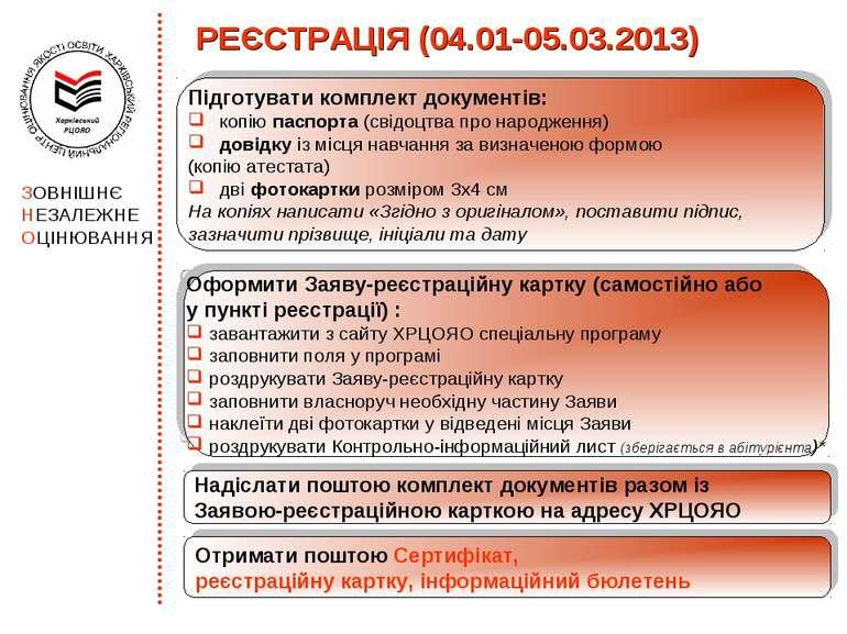 РЕЄСТРАЦІЯ (04.01-05.03.2013) Підготувати комплект документів: копію паспорта...