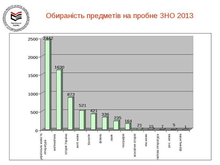 Обираність предметів на пробне ЗНО 2013