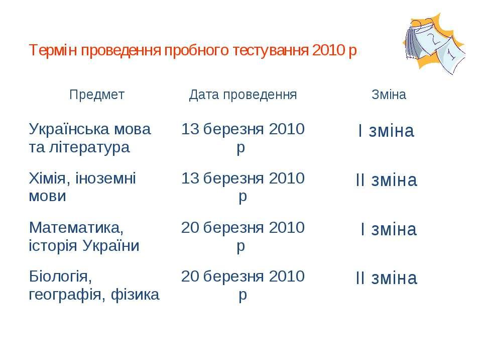Термін проведення пробного тестування 2010 р