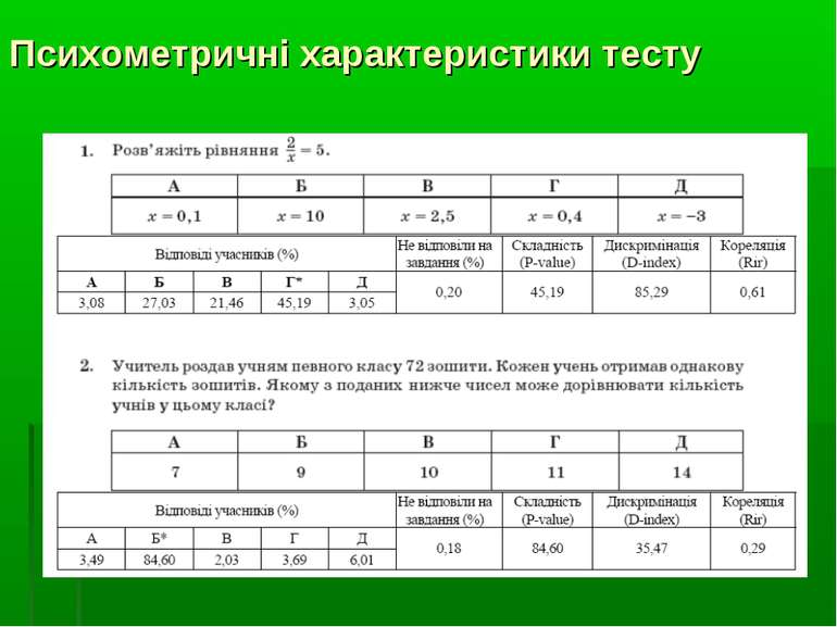 Психометричні характеристики тесту