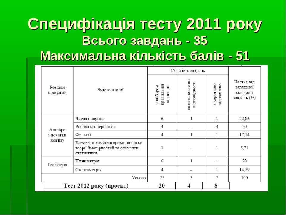 Специфікація тесту 2011 року Всього завдань - 35 Максимальна кількість балів ...