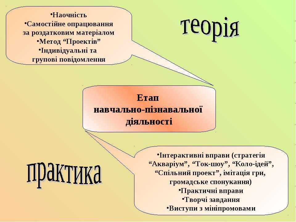 Етап навчально-пізнавальної діяльності Наочність Самостійне опрацювання за ро...