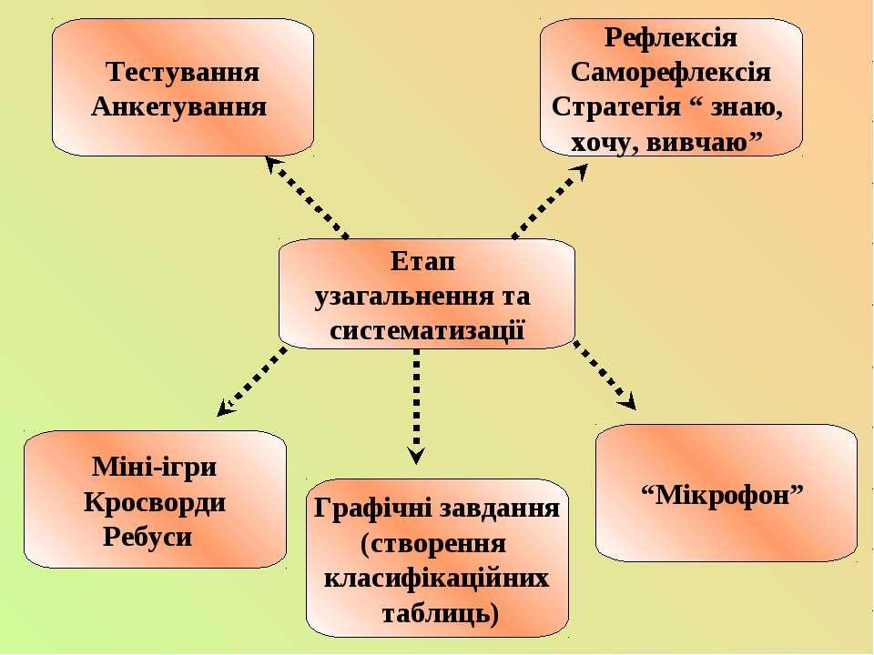 Етап узагальнення та систематизації Тестування Анкетування Рефлексія Саморефл...