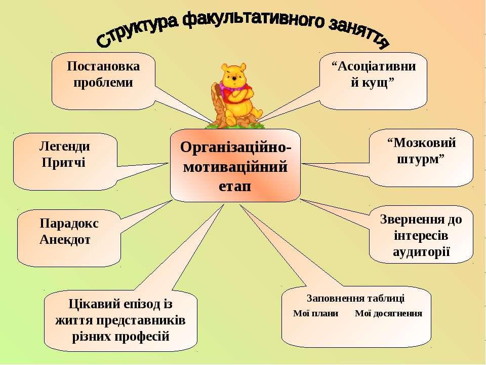 """""""Асоціативний кущ"""" Організаційно- мотиваційний етап """"Мозковий штурм"""" Зверненн..."""