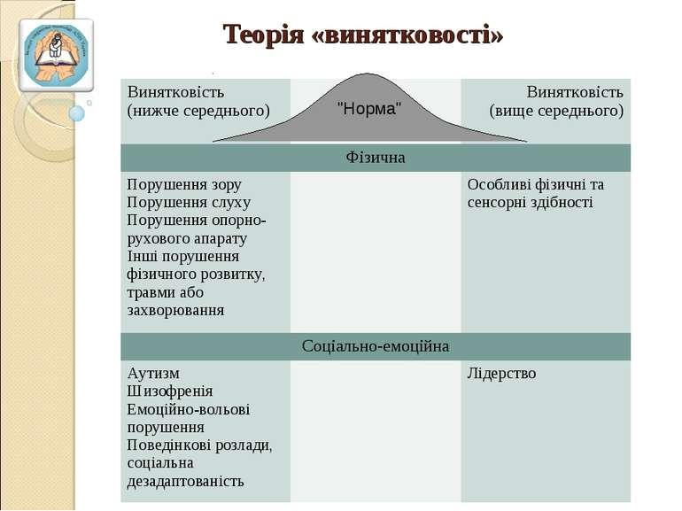 """Теорія «винятковості» """"Норма"""" Винятковість (нижче середнього) Винятковість (в..."""