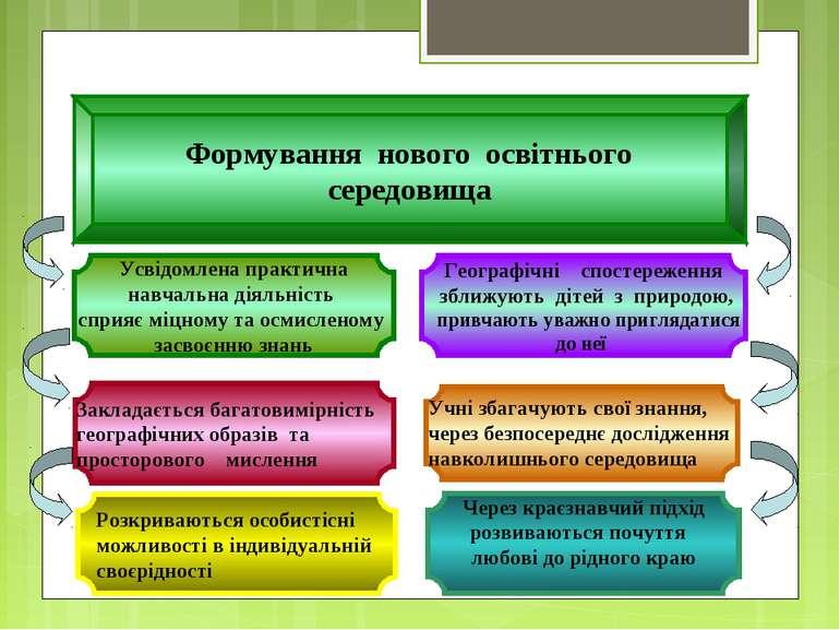 Усвідомлена практична навчальна діяльність сприяє міцному та осмисленому засв...