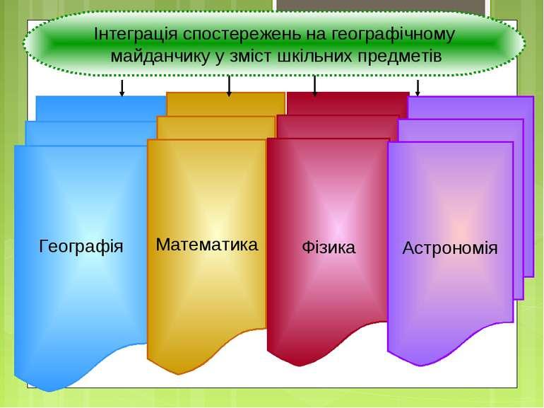 Географія Математика Фізика Астрономія Інтеграція спостережень на географічно...