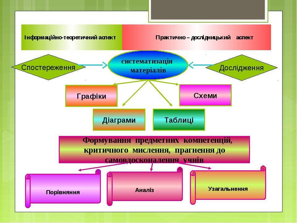 Спостереження Дослідження Інформаційно-теоретичний аспект Практично – дослідн...