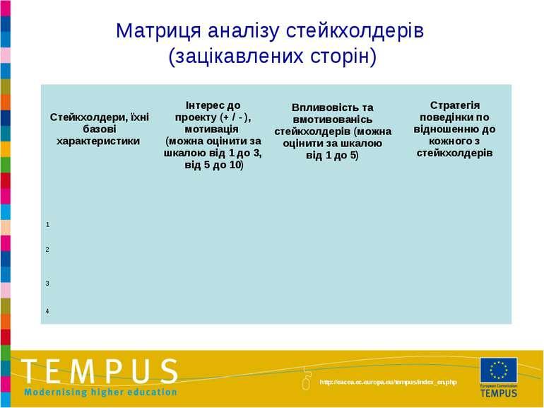 Матриця аналізу стейкхолдерів (зацікавлених сторін) http://eacea.ec.europa.eu...