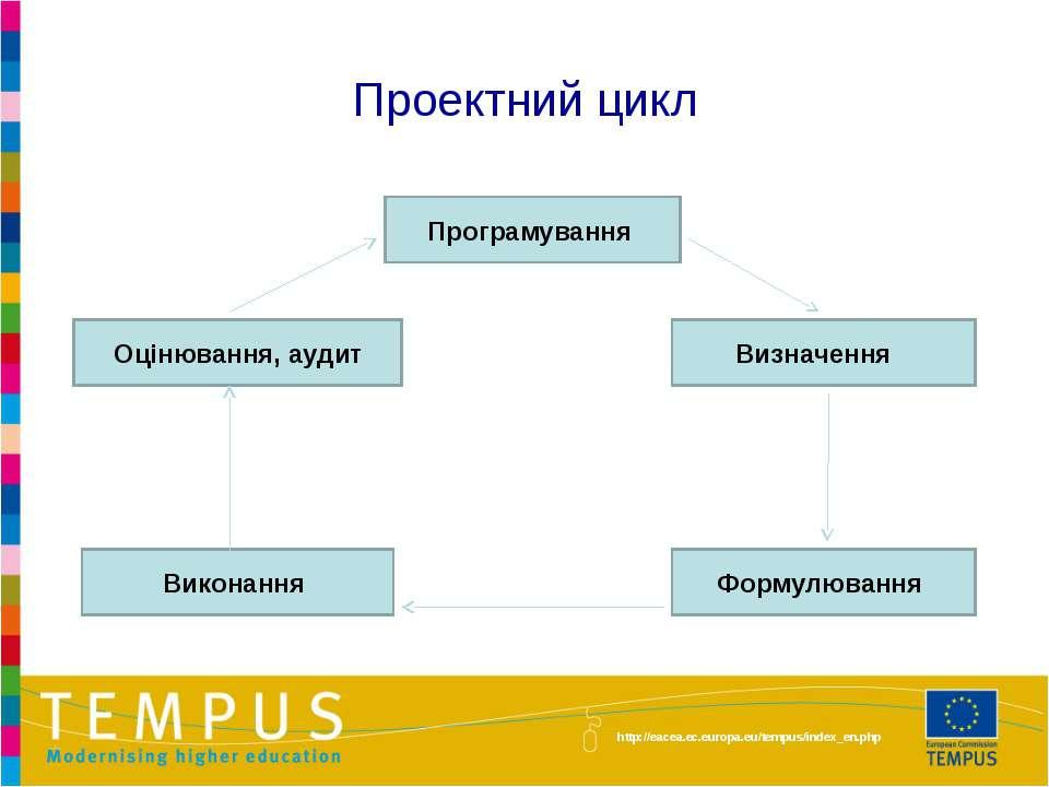Проектний цикл Програмування Визначення Формулювання Виконання Оцінювання, ау...