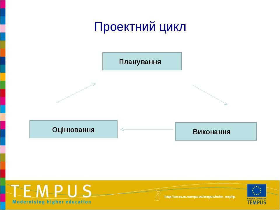 Проектний цикл Планування Виконання Оцінювання http://eacea.ec.europa.eu/temp...