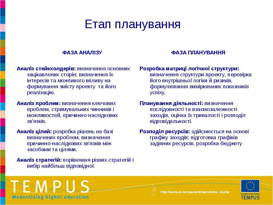 Етап планування http://eacea.ec.europa.eu/tempus/index_en.php