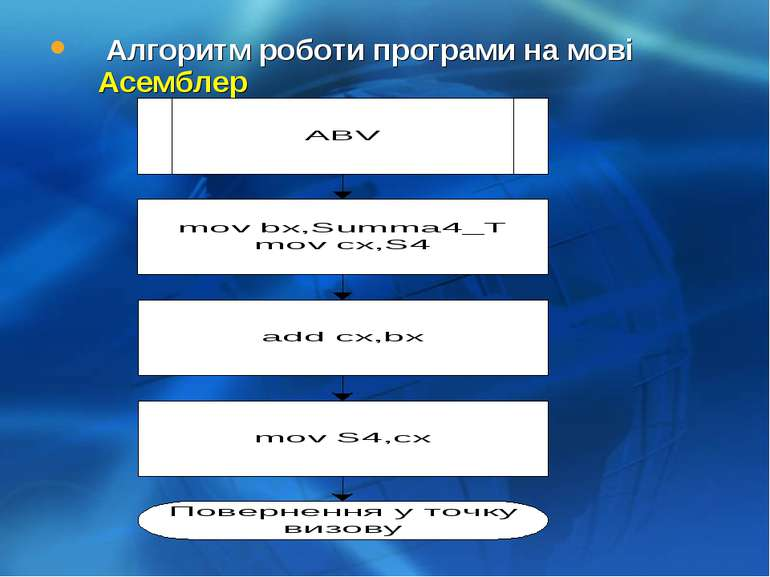 Алгоритм роботи програми на мові Асемблер