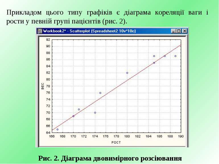 Рис. 2. Діаграма двовимірного розсіювання Прикладом цього типу графіків є діа...