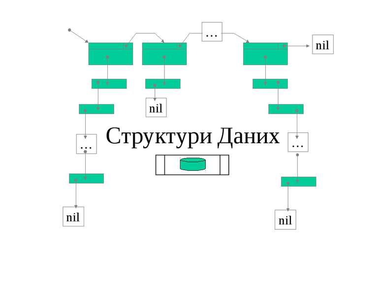 Структури Даних