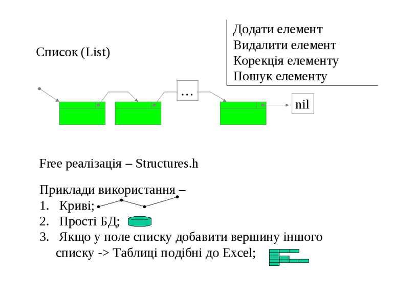 nil … Список (List) Free реалізація – Structures.h Приклади використання – Кр...