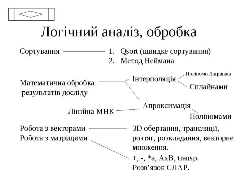 Логічний аналіз, обробка Сортування Qsort (швидке сортування) Метод Неймана М...