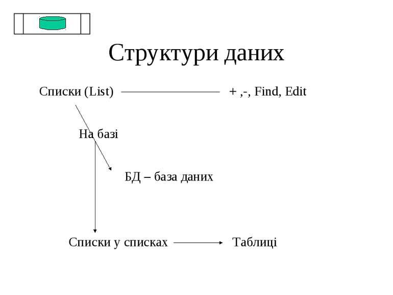Структури даних Списки (List) + ,-, Find, Edit На базі БД – база даних Списки...