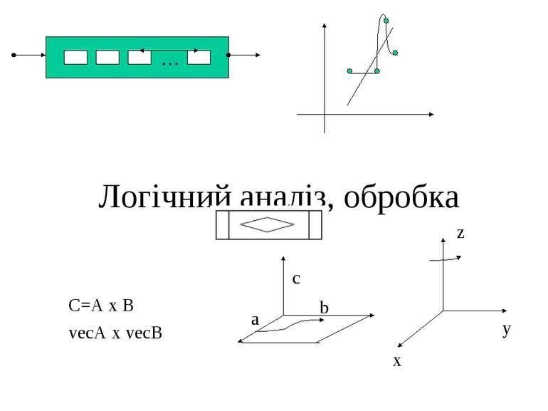 Логічний аналіз, обробка C=A x B vecA x vecB z