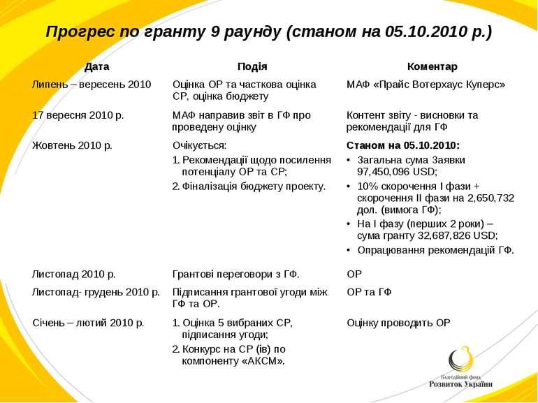 Прогрес по гранту 9 раунду (станом на 05.10.2010 р.)