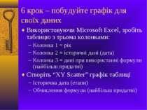6 крок – побудуйте графік для своїх даних Використовуючи Microsoft Excel, зро...