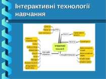 Інтерактивні технології навчання