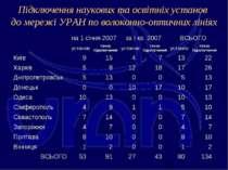 Підключення наукових та освітніх установ до мережі УРАН по волоконно-оптичних...