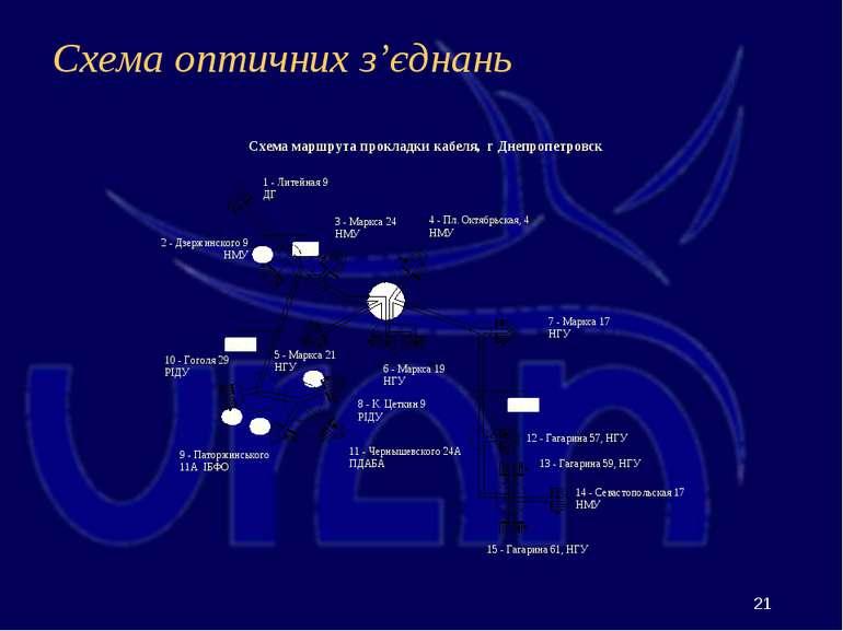 Схема оптичних з'єднань П П 1 - Литейная 9 ДГ 2 - Дзержинского 9 НМУ 6 - Марк...