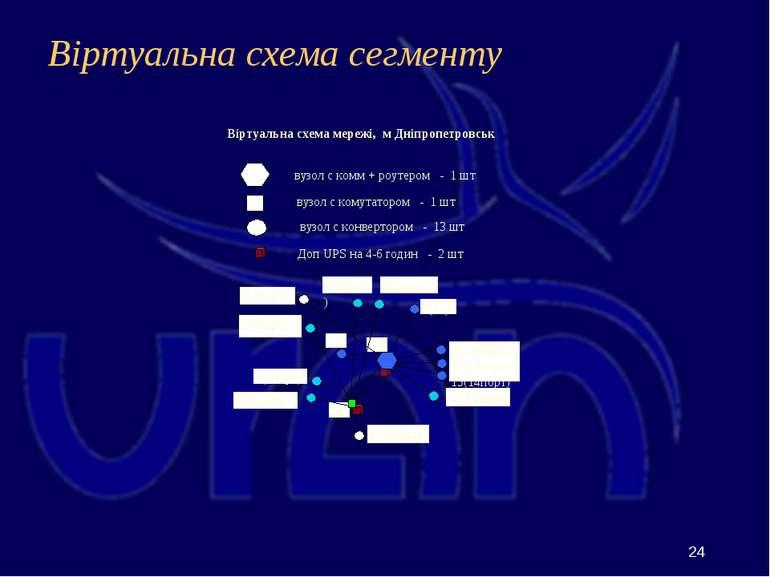 Віртуальна схема сегменту 6 3(5порт) вузол с комм + роутером - 1 шт вузол с к...