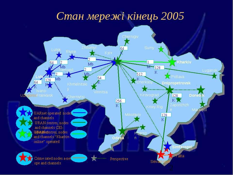 Cтан мережі кінець 2005
